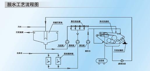 详细说明: CPF系列-带式压滤机由原单位(广东省煤矿机械厂)于1984年引进奥地利安德里茨公司技术生产的污泥脱水设备,有20多年的生产经验,该设备已广泛各行业的污泥脱水和固液分离。 CPF系列-带式压滤机性能优点:  连续生产,自动控制,处理能力大。  电耗低,噪音小,操作维修方便,劳动强度低。  选用优质材料制造,具有良好的防腐性能。  网带的张紧、纠偏机构采用永不磨损的柔性气动弹簧,协调 性好、灵敏可靠。  独具特色的重力脱水区,低压区采用多孔辊设计,能大大提高脱水效果。  采用方钢制作机架,设备强
